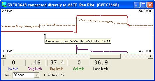 WattPlot pen-plot screen for an inverter