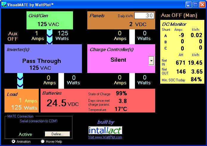 WattPlot VisualMATE screen, showing real-time system activity and power flow